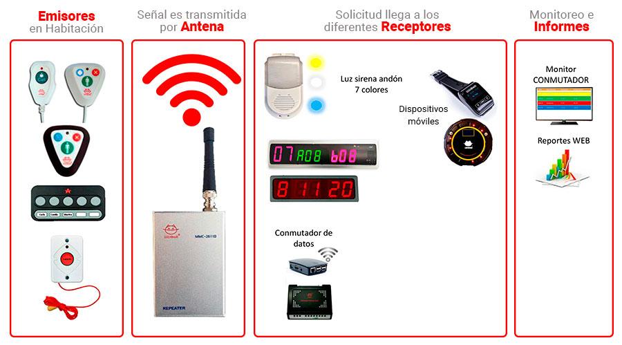 Diagrama de sistema y comunicación MMCALL